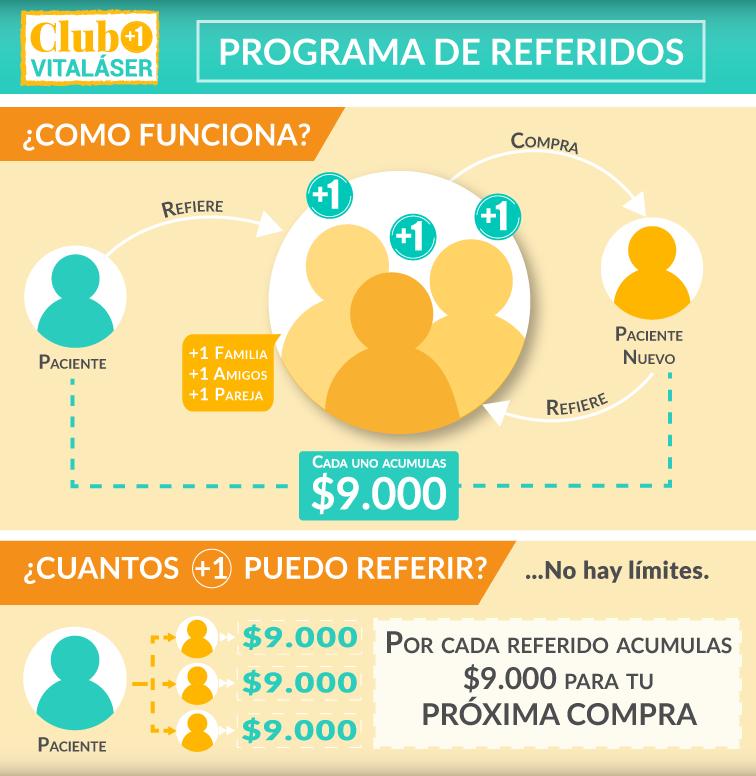 Infografia Plan de Referidos - Clúb Vitaláser