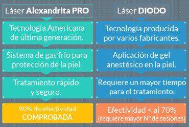 Cuadro comparativo de Tecnología Alexandrita versus Diodo